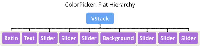 ColorPicker tree: VStack is flat hierarchy