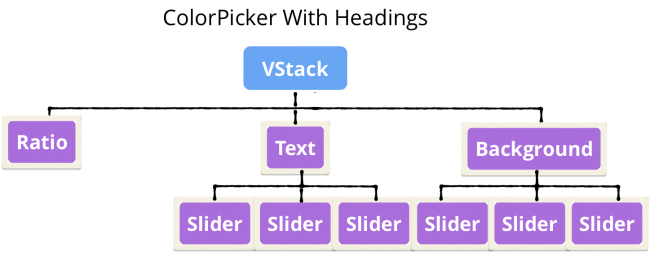ColorPicker tree: VStack with Ratio, Text and Background headings