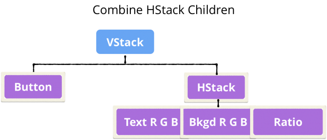 Tree showing combined children of HStack