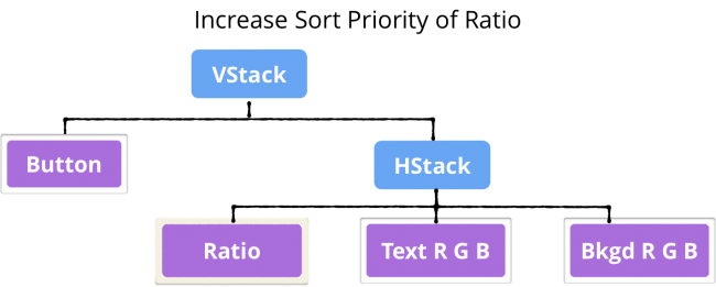 Tree showing reordered HStack