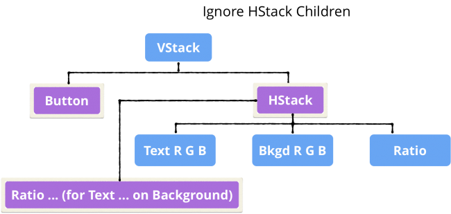 Tree showing ignored children of HStack