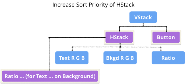 Tree showing reordered VStack
