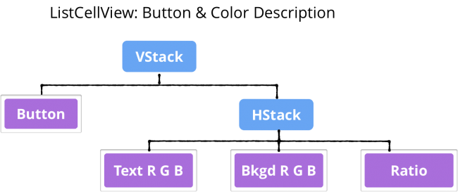 Tree of ListCellView's button and color description elements