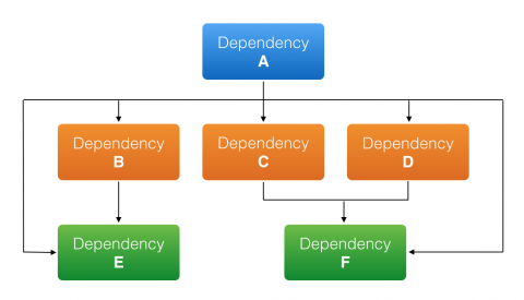 How dependency management works as a hierarchy