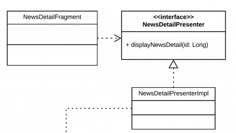 Arrows from NewsDetailFragment and NewsDetailPresenterlmpl to interface NewsDetailPresenter.