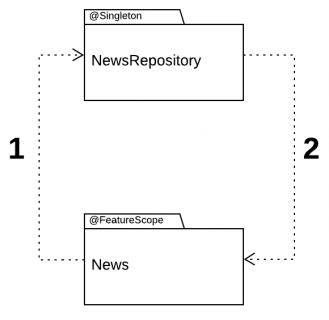 Dependency cycle, with News depending on NewsRepository and vice-versa