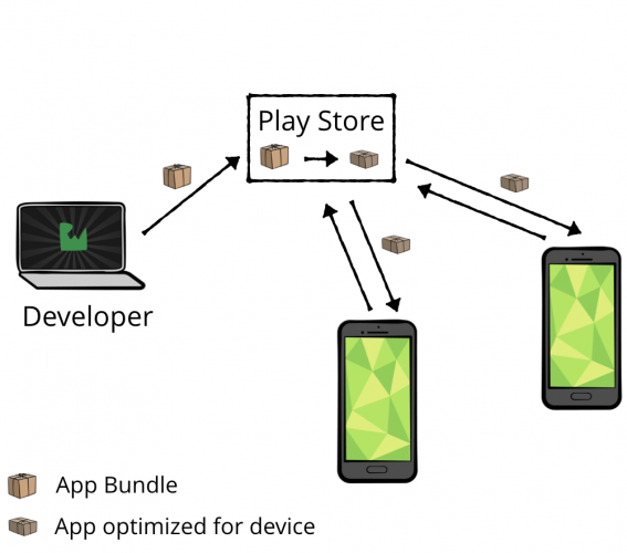Play Store delivering customized app downloads