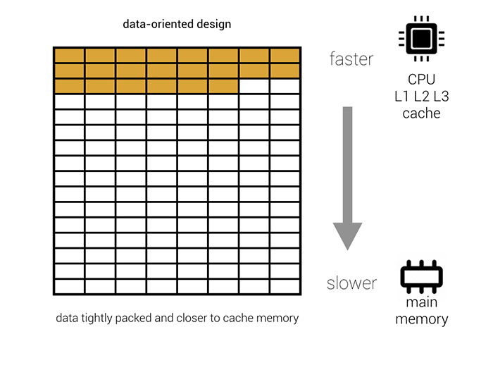 Data-oriented design memory layout diagram