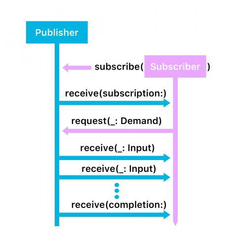 Publisher-Subscriber pattern