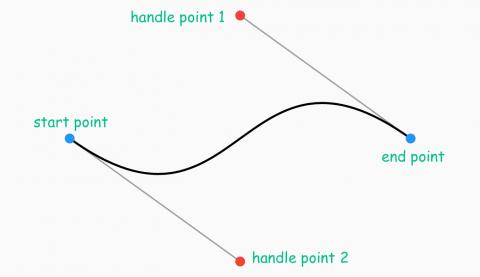 Cubic Bézier Curve