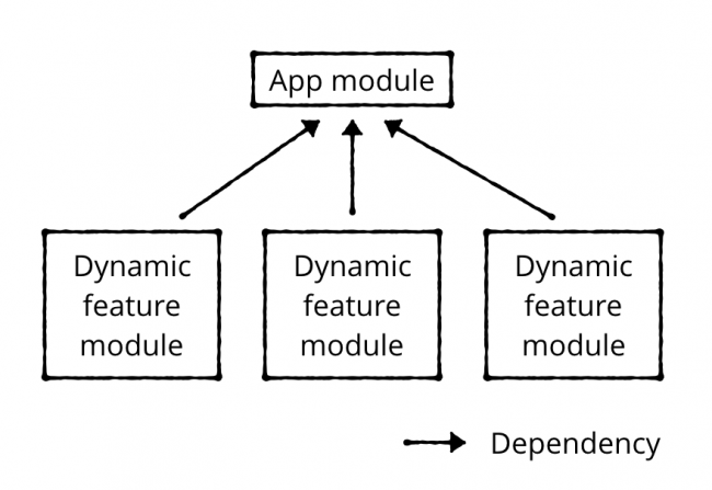 Feature module dependency layout