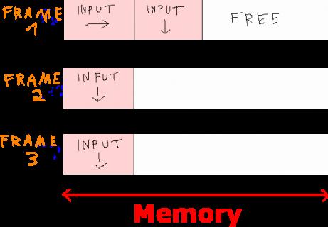 Diagramme des emplacements de mémoire stockant l'entrée reçue dans chaque trame