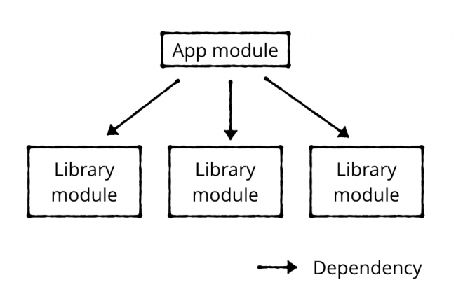 Standard library module dependency layout