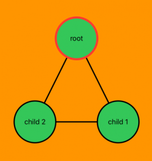 Three nodes, a root and two children, with links between them
