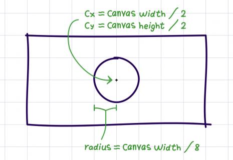 Circle properties