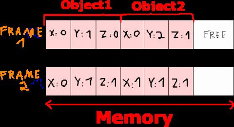 Schéma des emplacements de mémoire stockant la position du joueur et du boomerang GameObjects