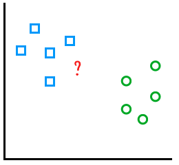 k-NN plot with groups of blue rectangles and green circles