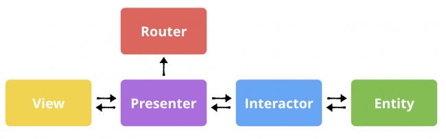 Diagramme VIPER