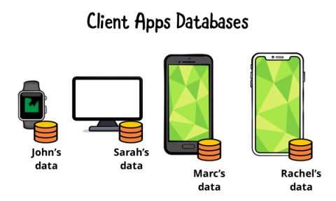 Each client has its own database to store user's data