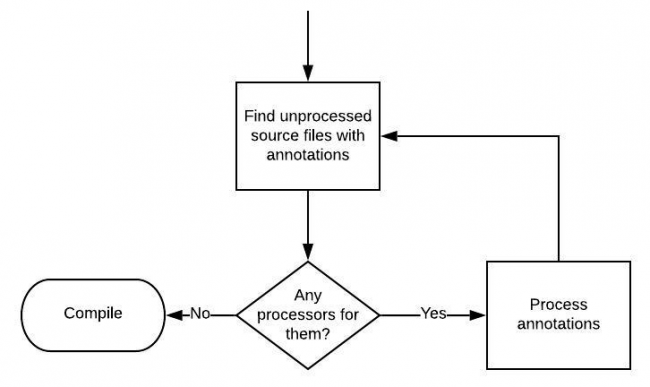 The annotation processing loop