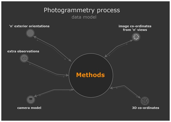 data model for a typical photogrammetry process