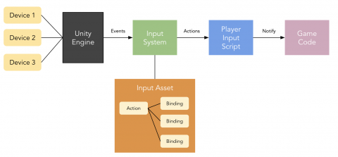 New Input System Architecture