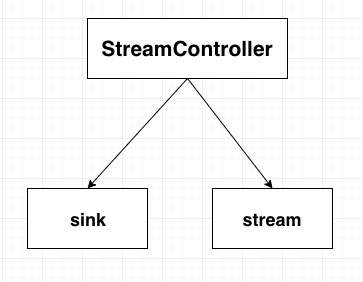 StreamController