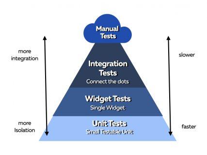 Testing Pyramid