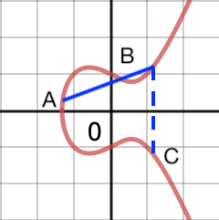 courbe elliptique A opération point B