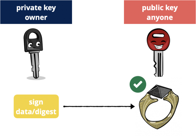 Cryptographie à clé publique: signez avec une clé privée, vérifiez avec une clé publique.
