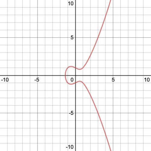 Graphique d'une courbe elliptique