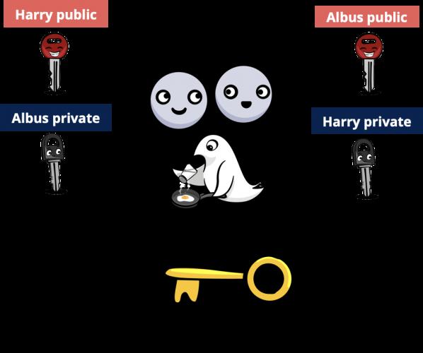 Schéma de l'algorithme d'accord de clé publique-privée