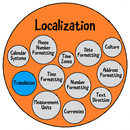 Many different aspects of localization