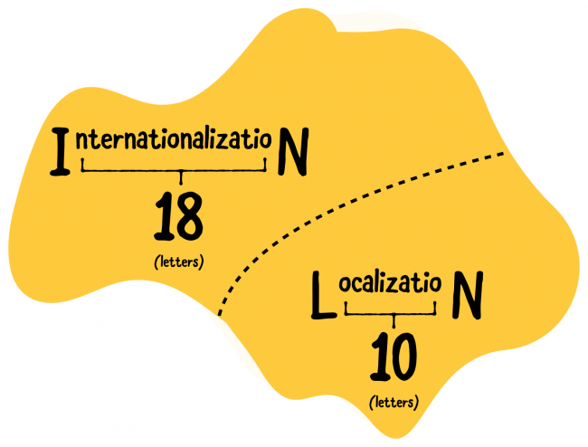 Territory shape divided between internationalization and localization