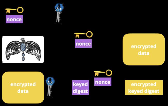 Schéma du fonctionnement du joint CryptoKit Sealed Box