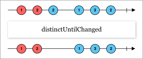 Marble diagram showing distintcUntilChanged operator functionality