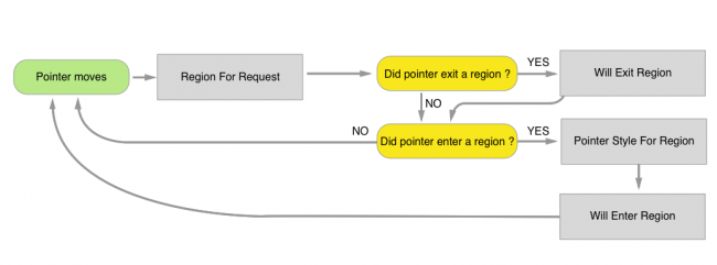 the delegate lifecycle