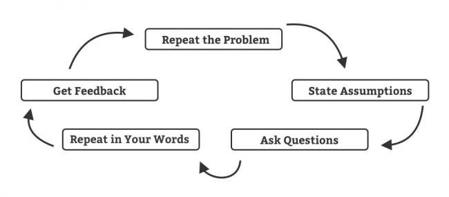 Tech Interview Process Steps