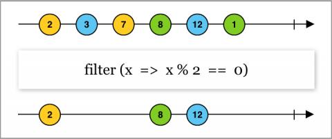 Diagramme en marbre montrant la fonctionnalité de filtrage basée sur un prédicat qui filtre uniquement les valeurs paires