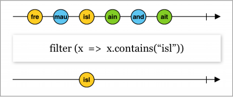 Marble diagram showing the filter operator functionality based on a predicate that filtering values that contain a specific string