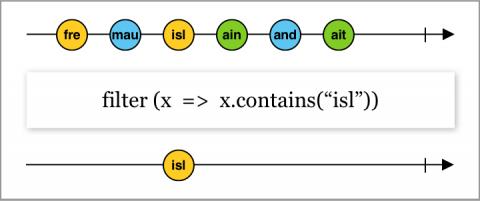 Diagramme en marbre montrant la fonctionnalité d'opérateur de filtre basée sur un prédicat qui filtre les valeurs qui contiennent une chaîne spécifique