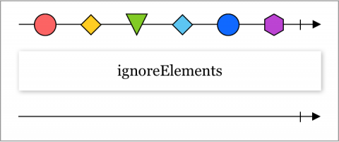 Marble diagram showing the ignoreElements operator functionality