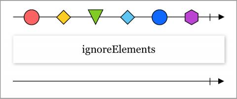 Diagramme en marbre montrant la fonctionnalité de l'opérateur ignoreElements