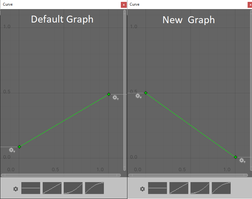 the default size-over-life graph and the desired configuration side by side