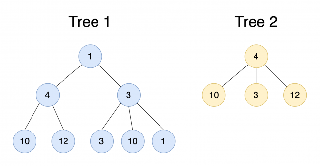 Diagram showing two tree data structures containing random numbers