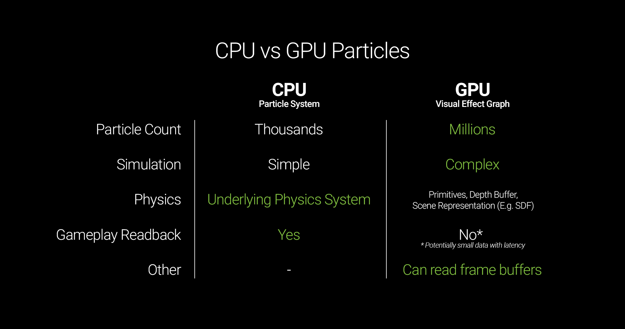 a table comparing the differences between cpu and gpu particle systems