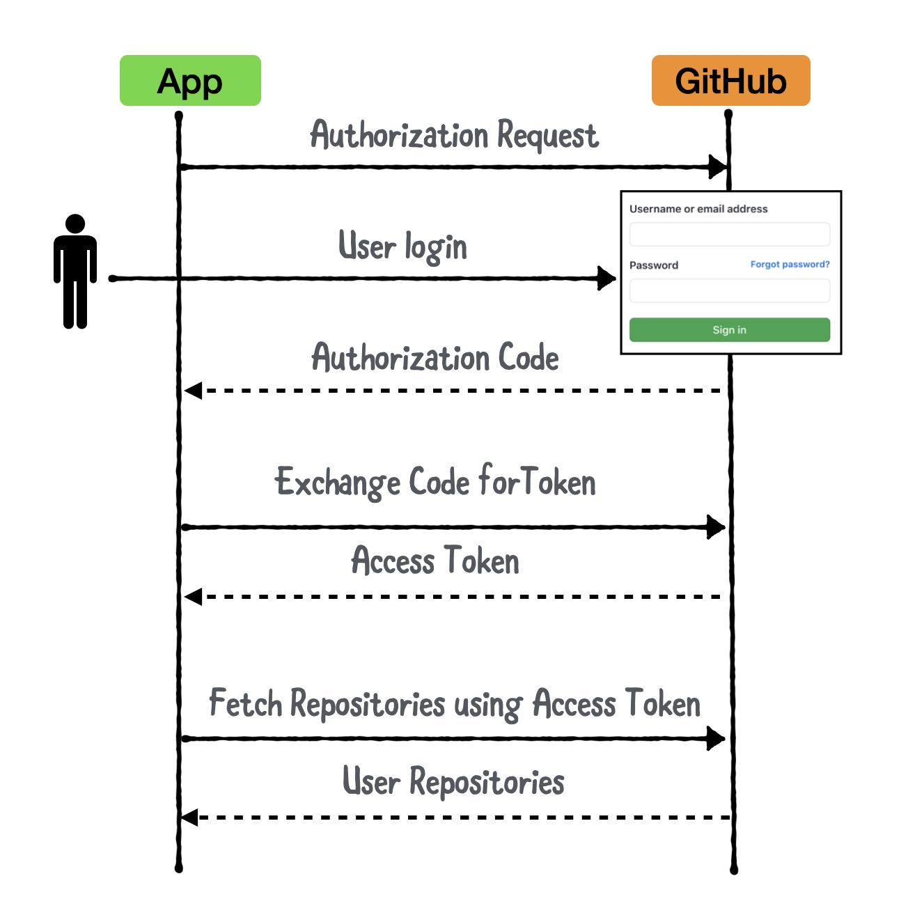 GitHub OAuth Overview