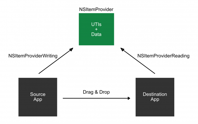 Overview of collaboration between source and destination app when performing a drag and drop operation