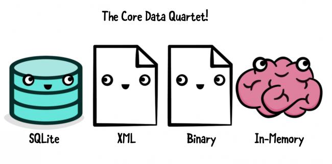 core data types