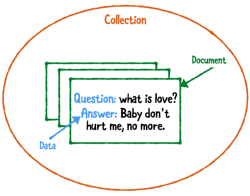 App's Data Structure